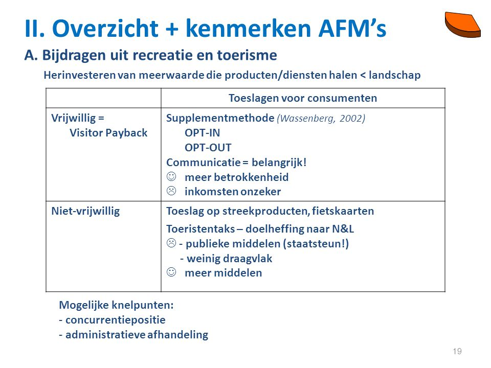 19 II. Overzicht + kenmerken AFM's A.