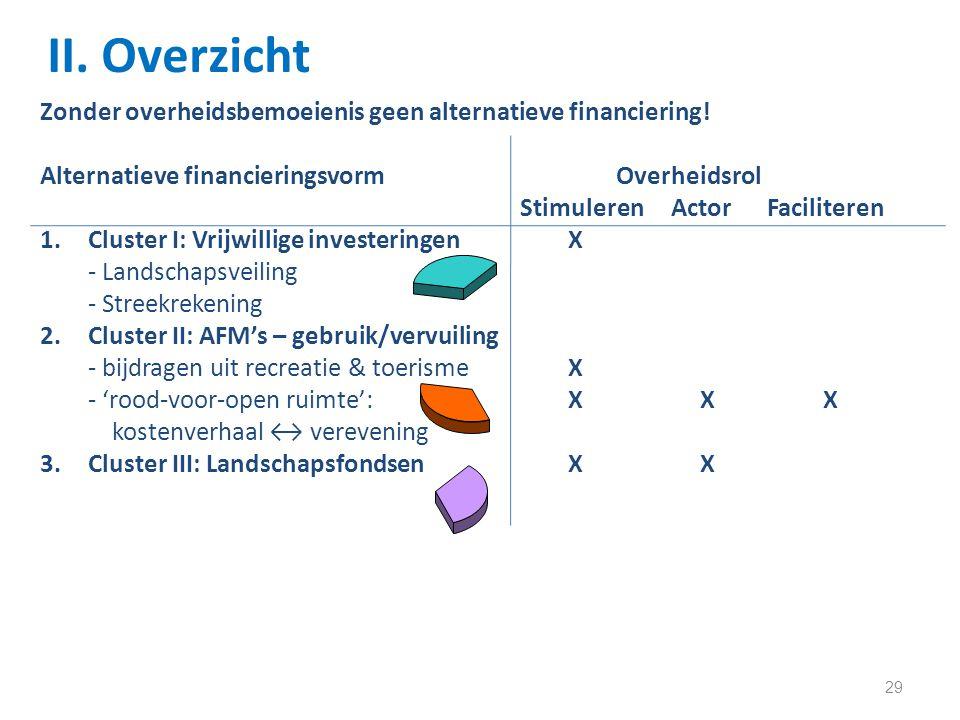 29 II. Overzicht Zonder overheidsbemoeienis geen alternatieve financiering.