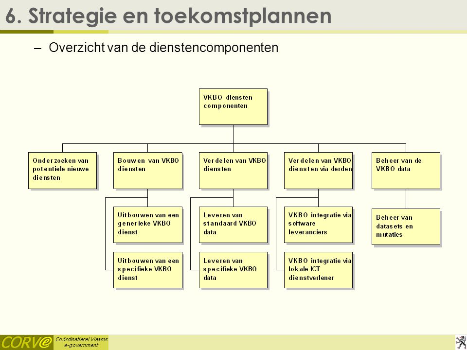 Coördinatiecel Vlaams e-government 6.Strategie en toekomstplannen   6.1.