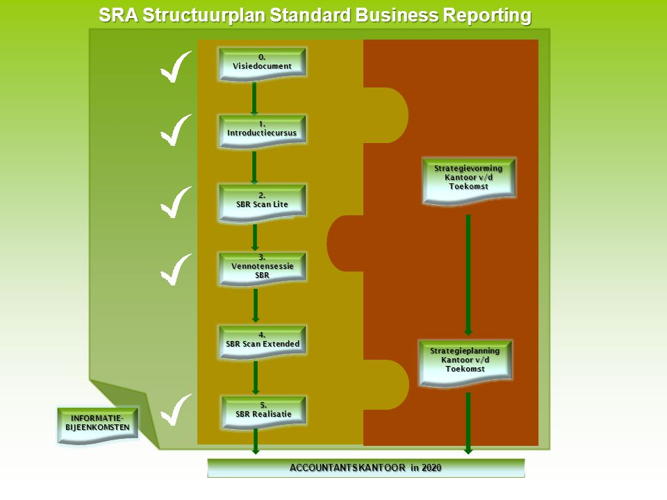 SRA Structuurplan Standard Business Reporting 2.Strategiesessi e SBR 4.