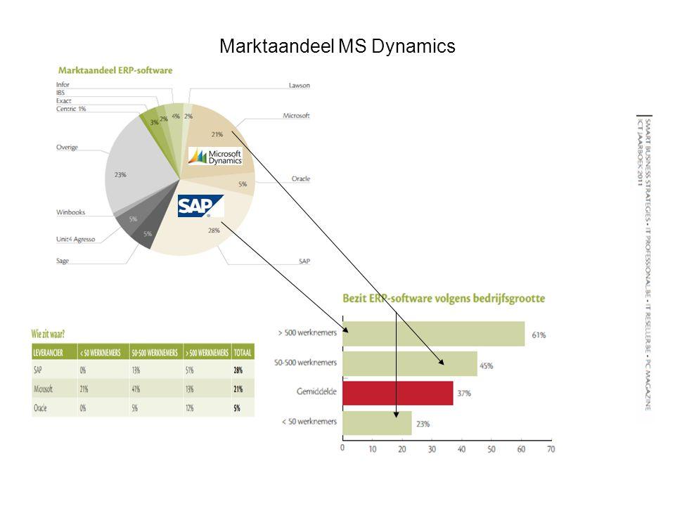 Marktaandeel MS Dynamics