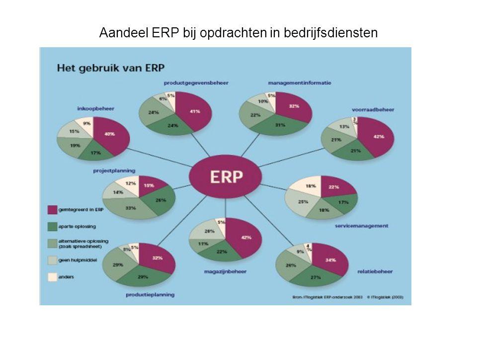 Aandeel ERP bij opdrachten in bedrijfsdiensten
