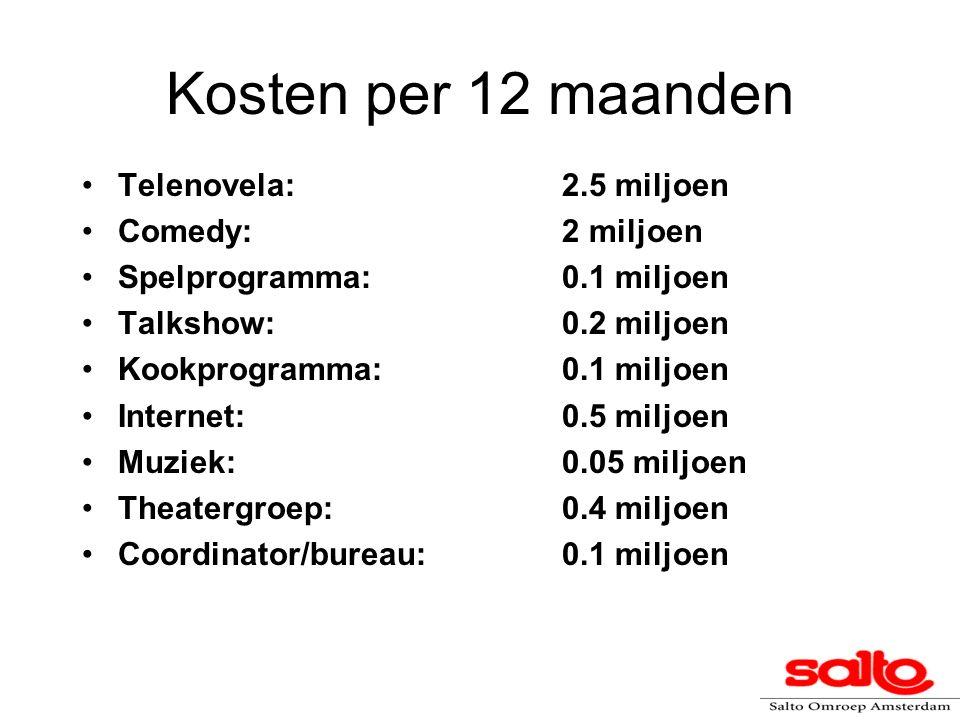 Kosten per 12 maanden Telenovela:2.5 miljoen Comedy:2 miljoen Spelprogramma:0.1 miljoen Talkshow:0.2 miljoen Kookprogramma:0.1 miljoen Internet:0.5 mi
