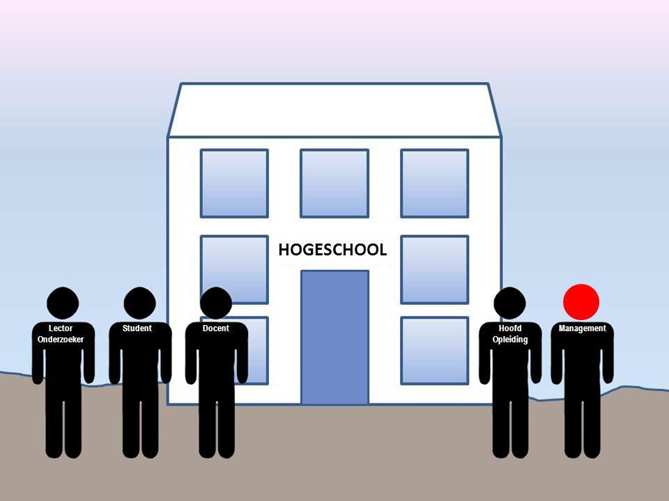 StudentLector Onderzoeker DocentHoofd Opleiding Management HOGESCHOOL
