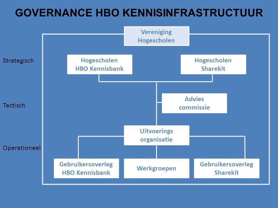 Hogescholen Sharekit Hogescholen HBO Kennisbank Advies commissie Uitvoerings organisatie Gebruikersoverleg Sharekit Werkgroepen Gebruikersoverleg HBO Kennisbank Vereniging Hogescholen Strategisch Operationeel Tactisch GOVERNANCE HBO KENNISINFRASTRUCTUUR