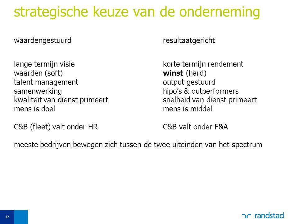 17 strategische keuze van de onderneming waardengestuurdresultaatgericht lange termijn visiekorte termijn rendement waarden (soft)winst (hard) talent