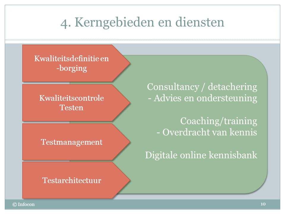 Consultancy / detachering - Advies en ondersteuning Coaching/training - Overdracht van kennis Digitale online kennisbank Consultancy / detachering - Advies en ondersteuning Coaching/training - Overdracht van kennis Digitale online kennisbank 4.