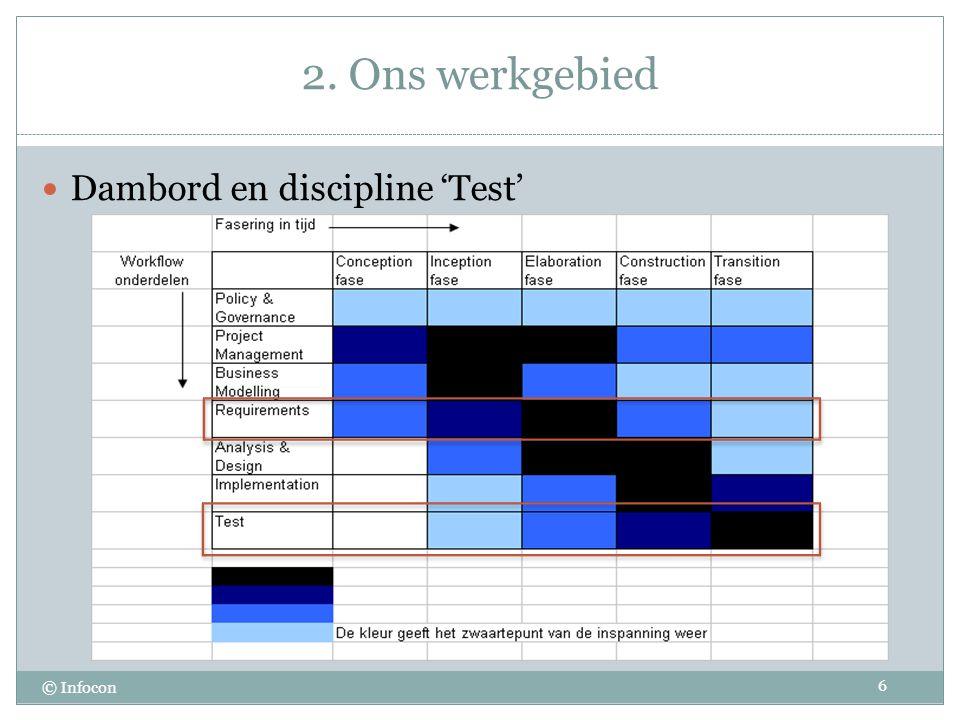 2. Ons werkgebied © Infocon Dambord en discipline 'Test' 6