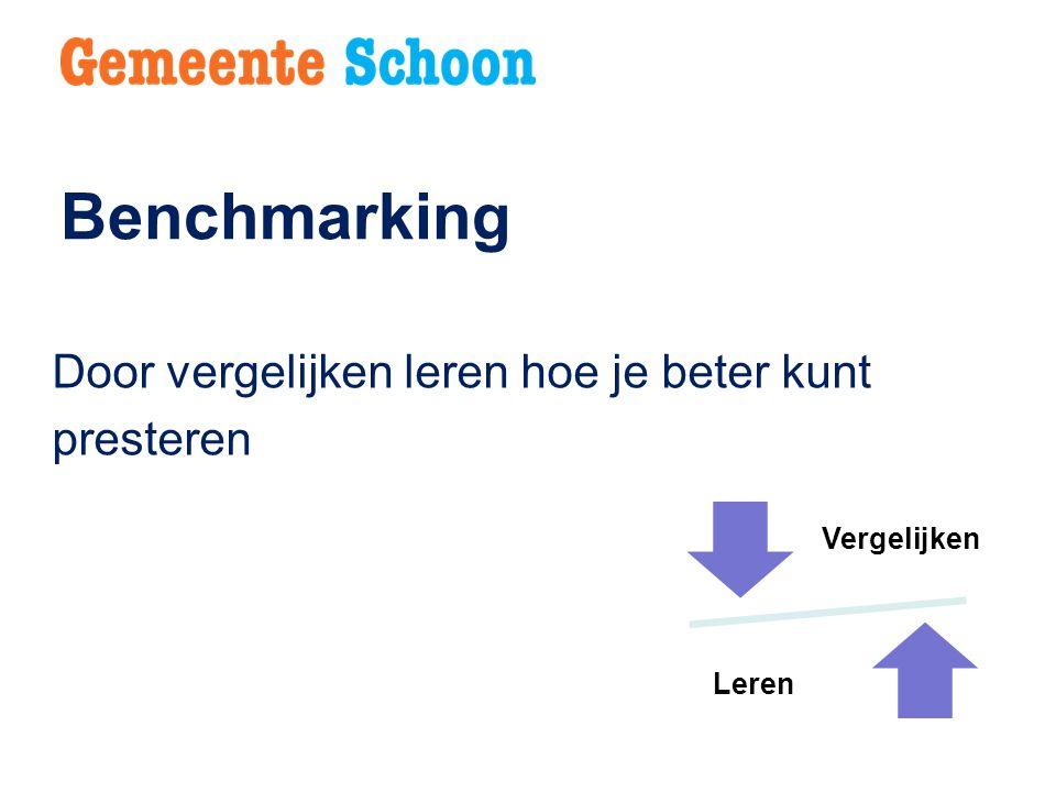 Benchmarking Door vergelijken leren hoe je beter kunt presteren Vergelijken Leren
