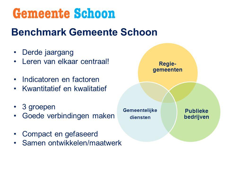 Benchmark Gemeente Schoon Derde jaargang Leren van elkaar centraal! Indicatoren en factoren Kwantitatief en kwalitatief 3 groepen Goede verbindingen m