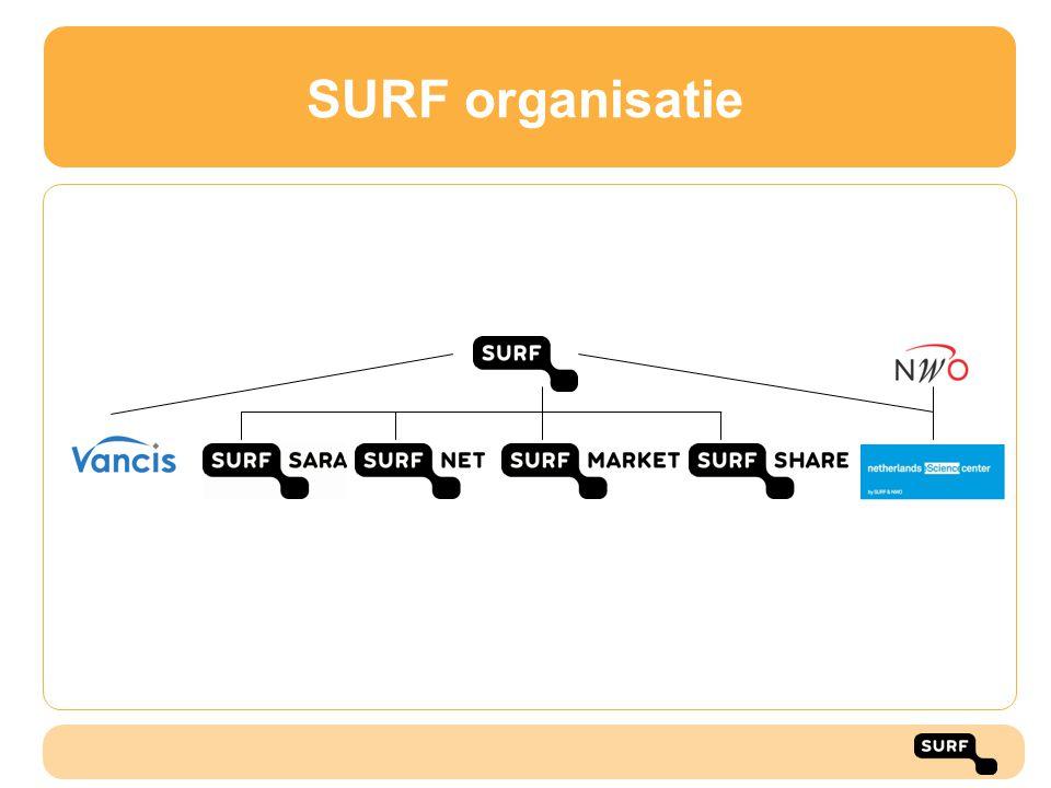 SURF organisatie