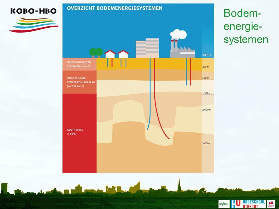 Bodem- energie- systemen