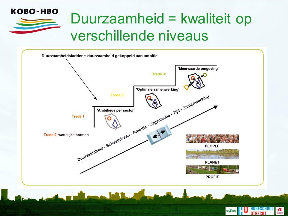 Benodigde milieukundige kennis Vorming / verlies bodemvruchtbaarheid Fosfaatkringloop Bodem en voedselproductie