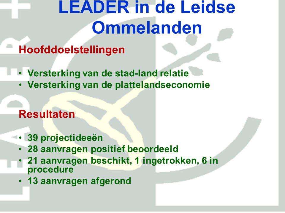 LEADER in de Leidse Ommelanden Resultaten (per 30-11-2012) Totale investeringen POPProvincieGemeentenPrivaat 3.531.444978.576554.733401.7281.596.40 7 27,7%15,7%11,4%45,2%