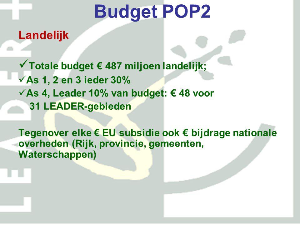 Budget POP2 Zuid-Holland As 3: € 12 m in 2007-2013 bij voorrang in 6 prioriteitsgebieden As 4 (LEADER): € 4 miljoen in 2007-2013 vier gebieden in Z-H Provinciale co-financiering voor as 4 en as 3 in prioritaire gebieden, mits lokale overheden meedoen