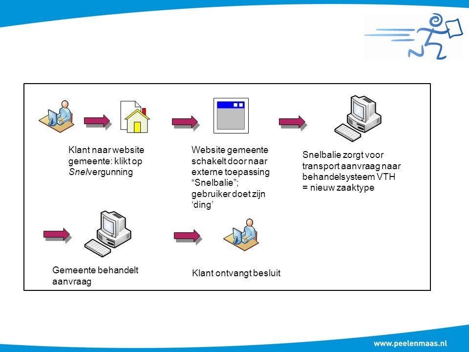 Gebruiker Stap 1: kies de gewenste 'ik wil vraag' Stap 2: kies eventuele samenloopactiviteiten (optioneel) Stap 3: doorloop de vraagboom of –bomen Stap 4: neem kennis van de benodigde toestemmingen Optie 1: print resultaten en stop gebruik Optie 2: dien aanvraag in en stop daarna gebruik Stap 1: vul aanvraagformulier in Stap 2: voeg bijlagen in Stap 3: dien aanvraag in