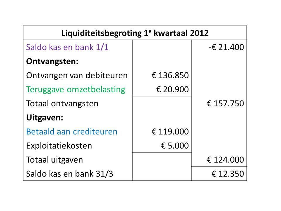 Liquiditeitsbegroting 1 e kwartaal 2012 Saldo kas en bank 1/1-€ 21.400 Ontvangsten: Ontvangen van debiteuren€ 136.850 Teruggave omzetbelasting€ 20.900 Totaal ontvangsten€ 157.750 Uitgaven: Betaald aan crediteuren€ 119.000 Exploitatiekosten€ 5.000 Totaal uitgaven€ 124.000 Saldo kas en bank 31/3€ 12.350