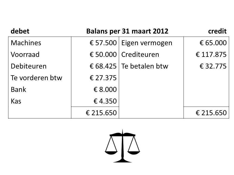 debetBalans per 31 maart 2012credit Machines€ 57.500Eigen vermogen€ 65.000 Voorraad€ 50.000Crediteuren€ 117.875 Debiteuren€ 68.425Te betalen btw€ 32.775 Te vorderen btw€ 27.375 Bank€ 8.000 Kas€ 4.350 € 215.650
