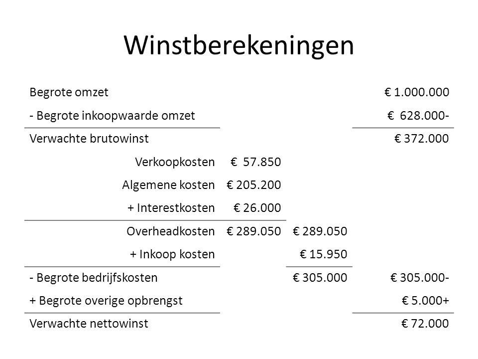 Winstberekeningen Begrote omzet€ 1.000.000 - Begrote inkoopwaarde omzet€ 628.000- Verwachte brutowinst€ 372.000 Verkoopkosten€ 57.850 Algemene kosten€ 205.200 + Interestkosten€ 26.000 Overheadkosten€ 289.050 + Inkoop kosten€ 15.950 - Begrote bedrijfskosten€ 305.000€ 305.000- + Begrote overige opbrengst€ 5.000+ Verwachte nettowinst€ 72.000