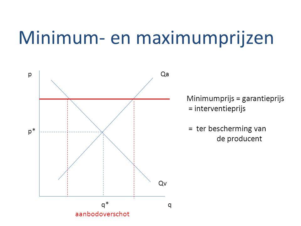 Minimum- en maximumprijzen Qa Qv p* q* p q Minimumprijs = garantieprijs = interventieprijs = ter bescherming van de producent aanbodoverschot