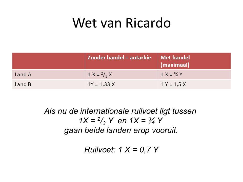 Wet van Ricardo Zonder handel = autarkieMet handel (maximaal) Land A1 X = 2 / 3 X1 X = ¾ Y Land B1Y = 1,33 X1 Y = 1,5 X Als nu de internationale ruilvoet ligt tussen 1X = 2 / 3 Y en 1X = ¾ Y gaan beide landen erop vooruit.