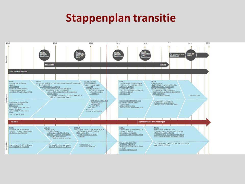 Stappenplan transitie