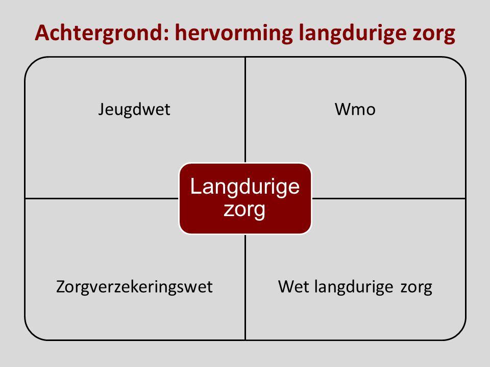 Achtergrond: hervorming langdurige zorg JeugdwetWmo ZorgverzekeringswetWet langdurige zorg Langdurige zorg