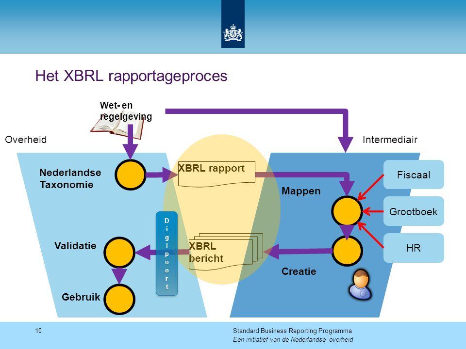 Het XBRL rapportageproces 10Standard Business Reporting Programma Een initiatief van de Nederlandse overheid Nederlandse Taxonomie Wet- en regelgeving IntermediairOverheid XBRL rapport XBRL bericht Fiscaal Grootboek HR Validatie Gebruik Mappen Creatie