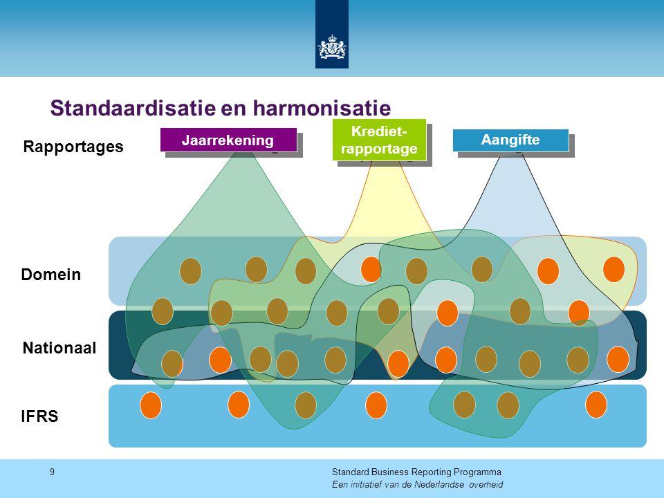 Standaardisatie en harmonisatie 9Standard Business Reporting Programma Een initiatief van de Nederlandse overheid Krediet- rapportage Jaarrekening Aangifte Rapportages IFRS Nationaal Domein