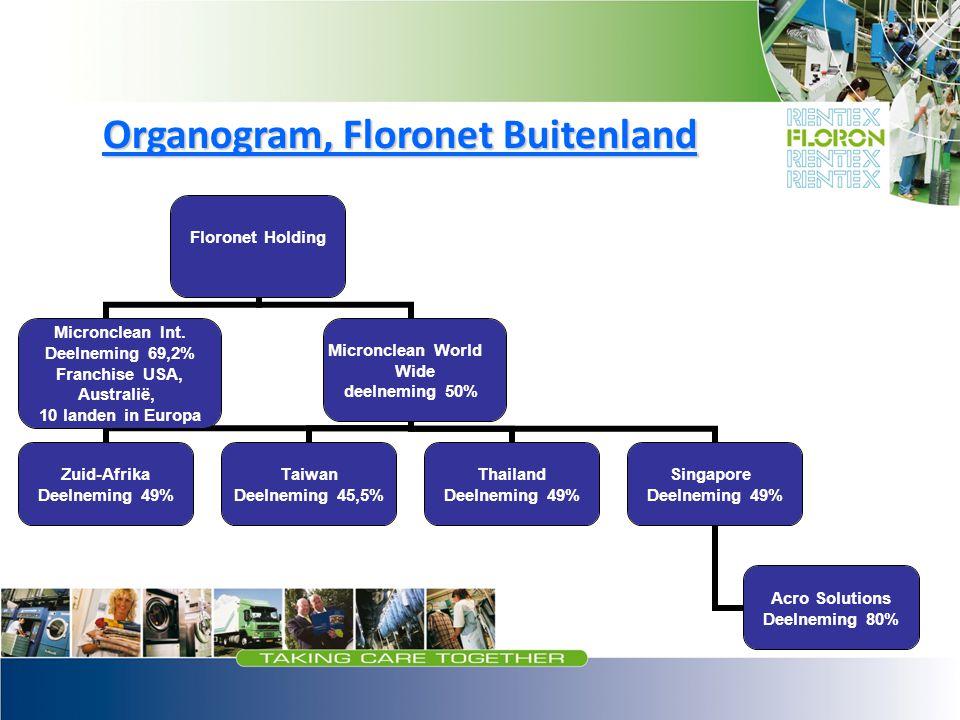 Floronet Holding Micronclean Int. Deelneming 69,2% Franchise USA, Australië, 10 landen in Europa Micronclean World Wide deelneming 50% Zuid-Afrika Dee