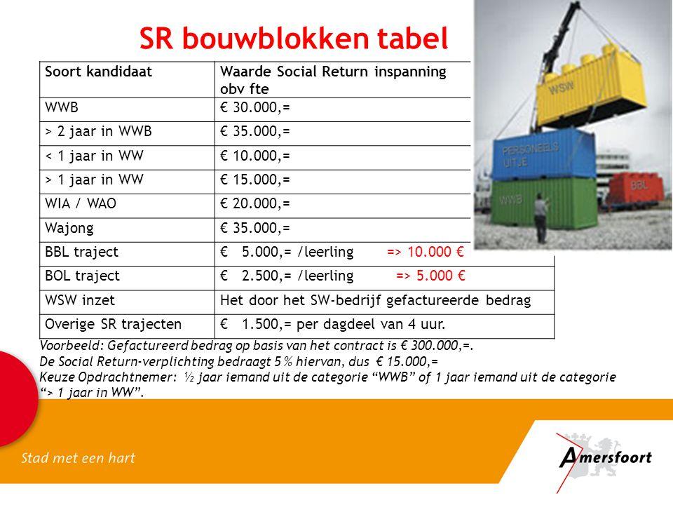 SR bouwblokken tabel Soort kandidaatWaarde Social Return inspanning obv fte WWB€ 30.000,= > 2 jaar in WWB€ 35.000,= < 1 jaar in WW€ 10.000,= > 1 jaar