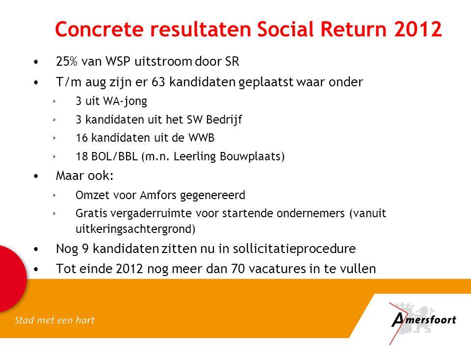 Concrete resultaten Social Return 2012 25% van WSP uitstroom door SR T/m aug zijn er 63 kandidaten geplaatst waar onder ›3 uit WA-jong ›3 kandidaten u