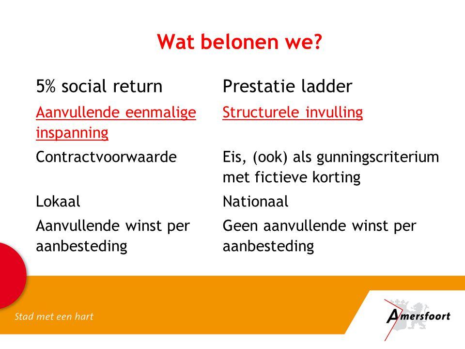 Wat belonen we? 5% social return Aanvullende eenmalige inspanning Contractvoorwaarde Lokaal Aanvullende winst per aanbesteding Prestatie ladder Struct
