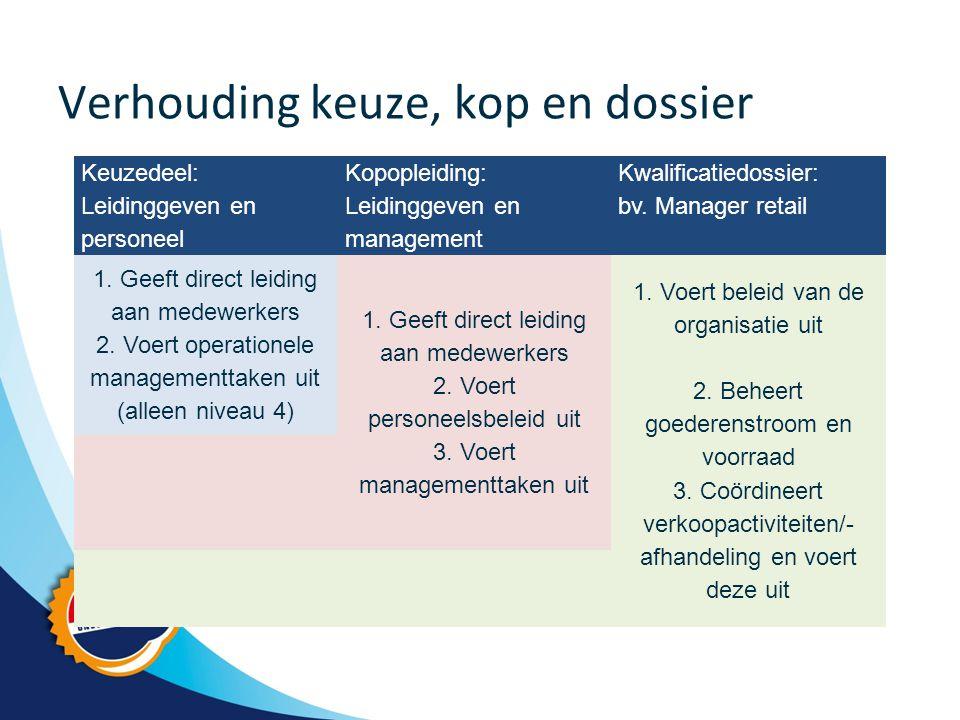 Verhouding keuze, kop en dossier Keuzedeel: Leidinggeven en personeel Kopopleiding: Leidinggeven en management Kwalificatiedossier: bv.