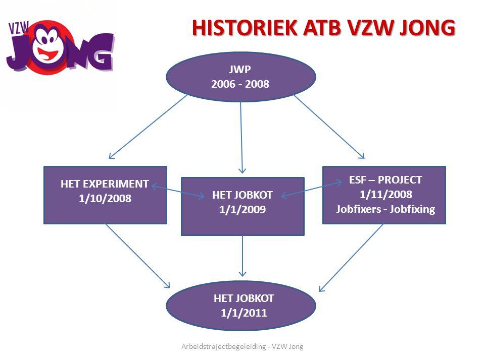 HISTORIEK ATB VZW JONG Arbeidstrajectbegeleiding - VZW Jong JWP 2006 - 2008 HET EXPERIMENT 1/10/2008 HET JOBKOT 1/1/2009 ESF – PROJECT 1/11/2008 Jobfi