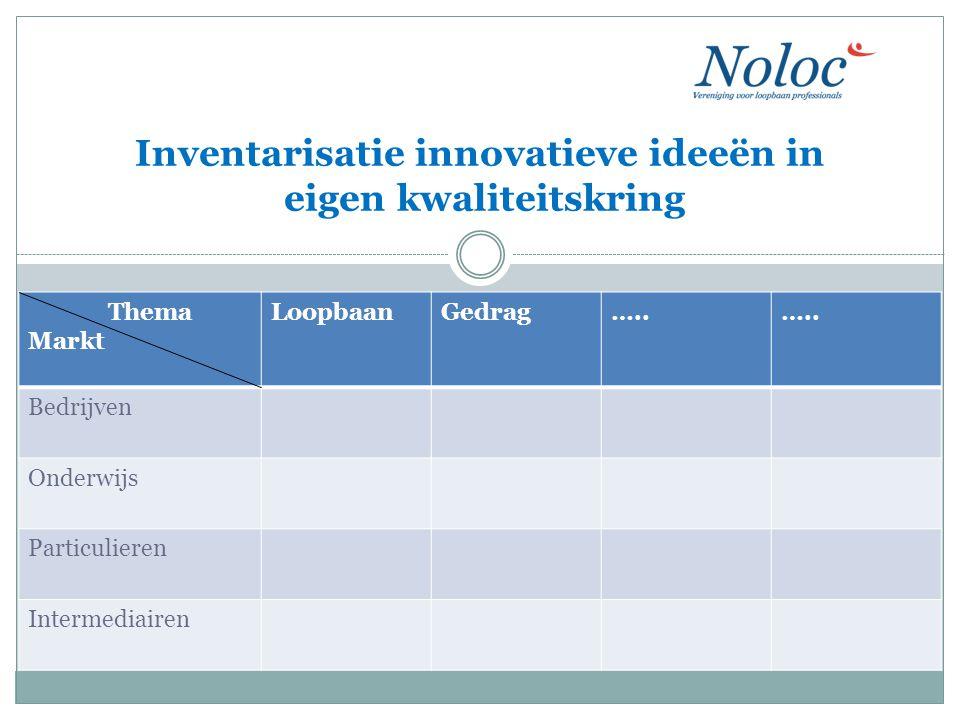 . Inventarisatie innovatieve ideeën in eigen kwaliteitskring Thema Markt LoopbaanGedrag….. Bedrijven Onderwijs Particulieren Intermediairen