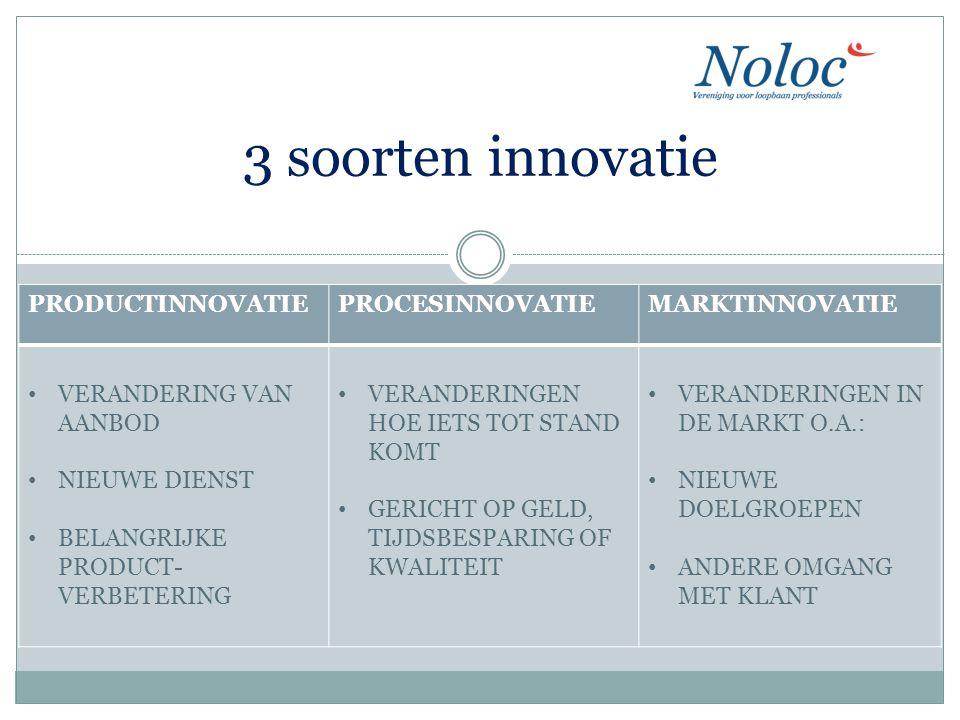 3 soorten innovatie PRODUCTINNOVATIEPROCESINNOVATIEMARKTINNOVATIE VERANDERING VAN AANBOD NIEUWE DIENST BELANGRIJKE PRODUCT- VERBETERING VERANDERINGEN