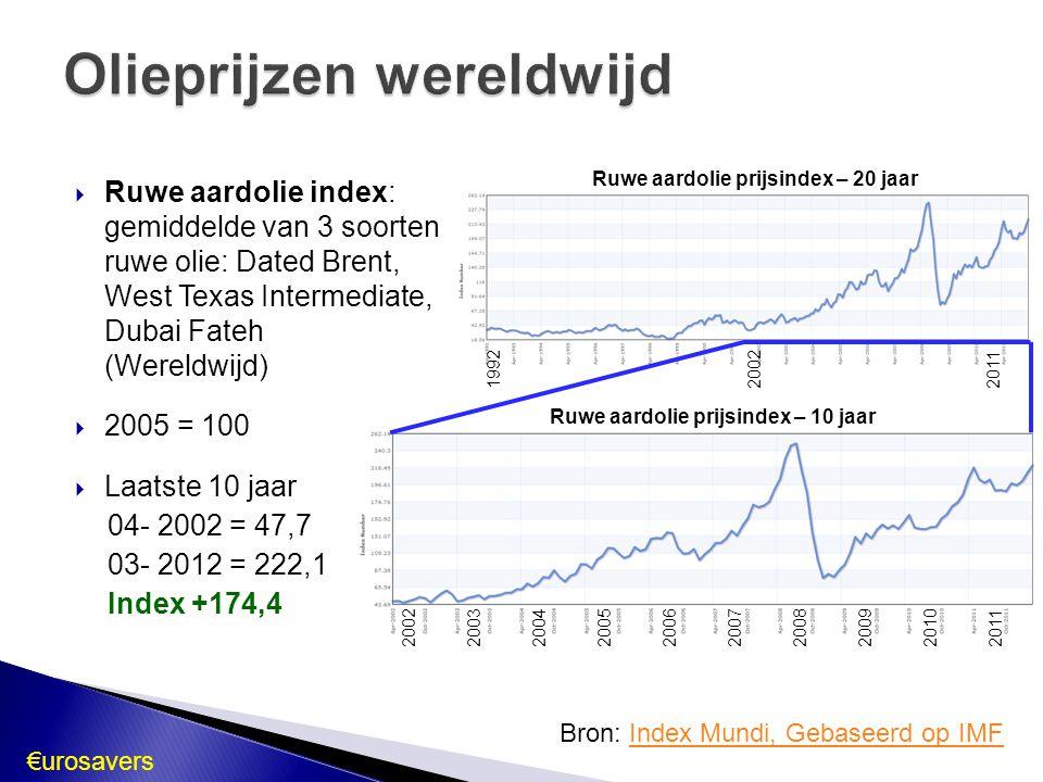 €urosavers Ruwe aardolie prijsindex – 20 jaar Ruwe aardolie prijsindex – 10 jaar 2002 2003 2004 2005 2006 2007 2008 2009 2010 2011  Ruwe aardolie ind