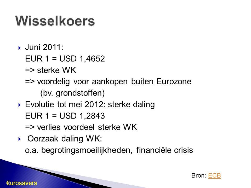 €urosavers Bron: ECBECB  Juni 2011: EUR 1 = USD 1,4652 => sterke WK => voordelig voor aankopen buiten Eurozone (bv. grondstoffen)  Evolutie tot mei