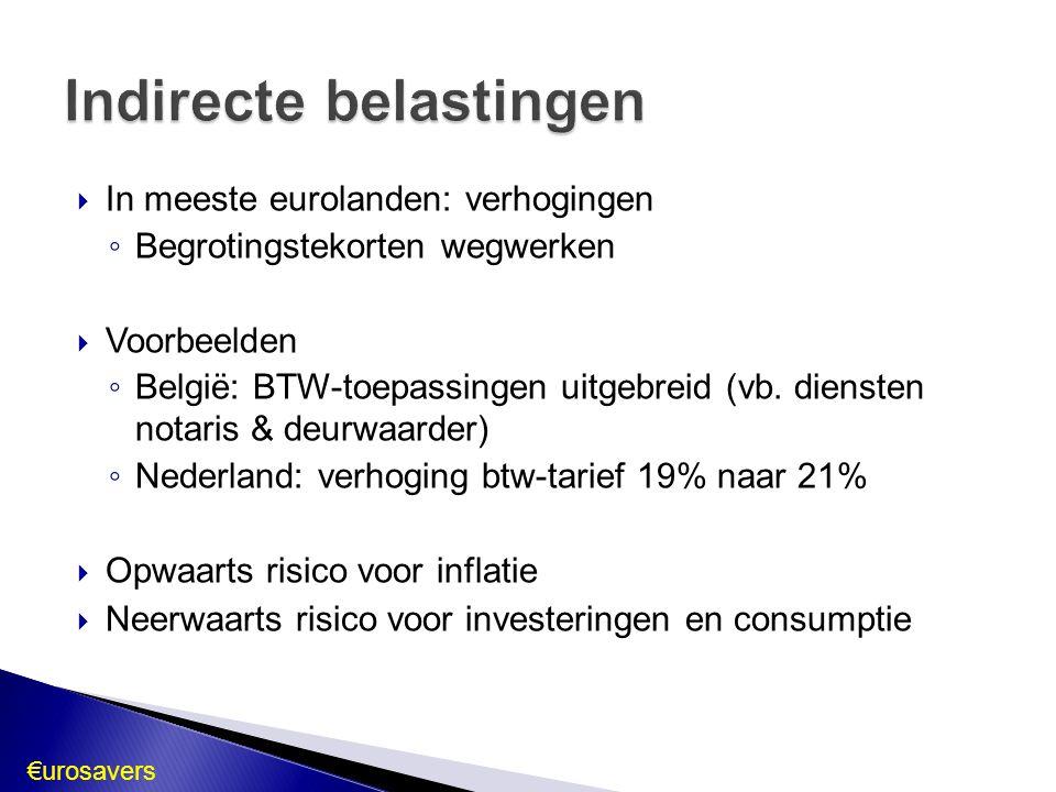 In meeste eurolanden: verhogingen ◦ Begrotingstekorten wegwerken  Voorbeelden ◦ België: BTW-toepassingen uitgebreid (vb. diensten notaris & deurwaa