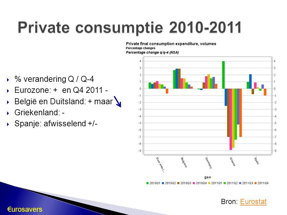 % verandering Q / Q-4  Eurozone: + en Q4 2011 -  België en Duitsland: + maar  Griekenland: -  Spanje: afwisselend +/- Bron: EurostatEurostat €ur