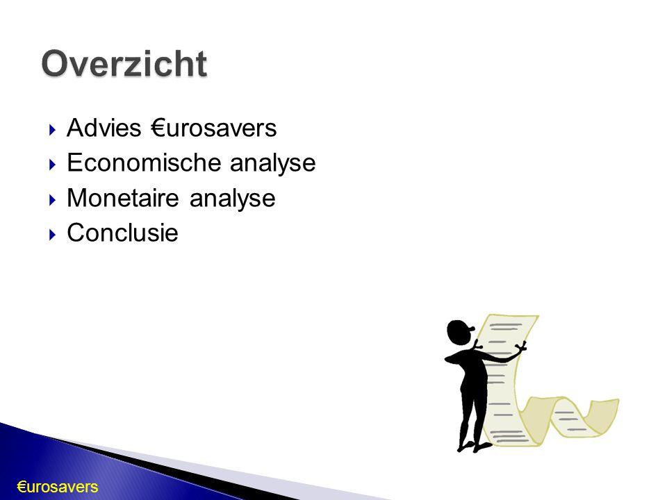  Basisrente onveranderd laten op 1 %  Gebaseerd op economische & monetaire analyse  Invloed op transmissiemechanisme €urosavers