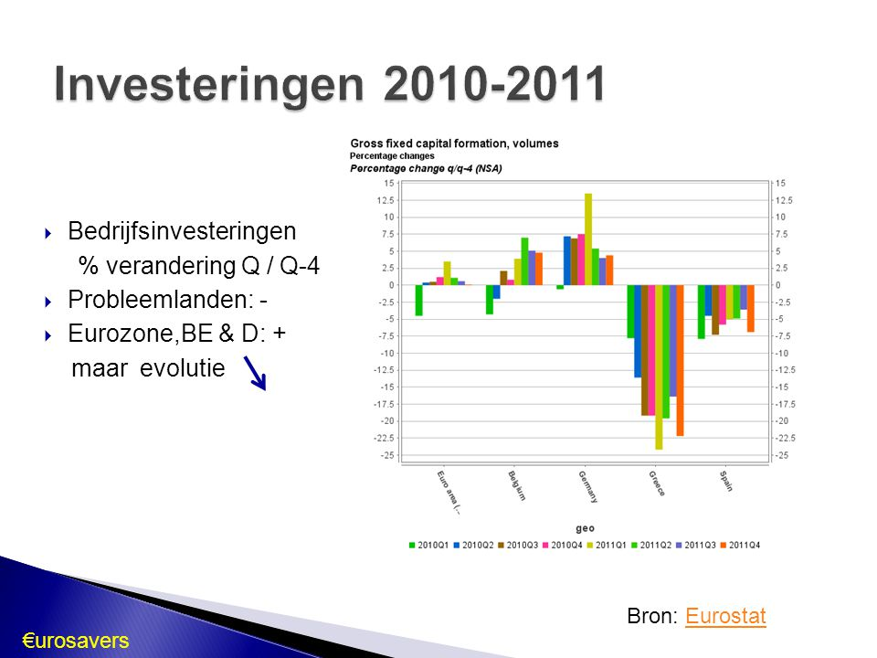  Bedrijfsinvesteringen % verandering Q / Q-4  Probleemlanden: -  Eurozone,BE & D: + maar evolutie Bron: EurostatEurostat €urosavers