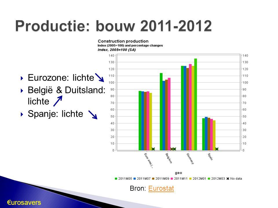  Eurozone: lichte  België & Duitsland: lichte  Spanje: lichte Bron: EurostatEurostat €urosavers