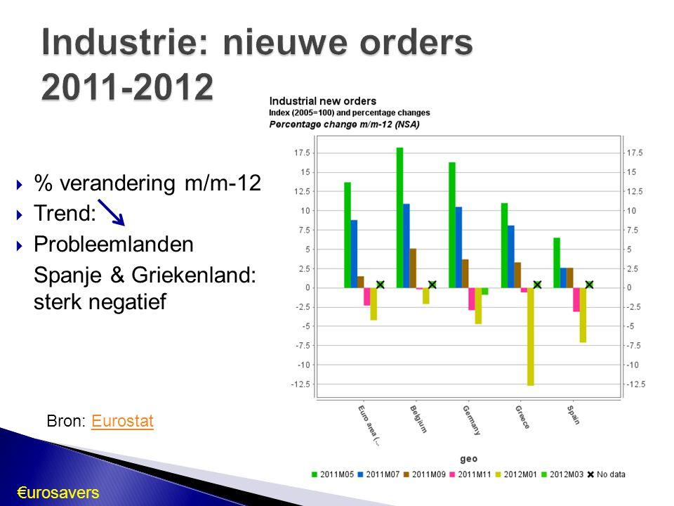  % verandering m/m-12  Trend:  Probleemlanden Spanje & Griekenland: sterk negatief Bron: EurostatEurostat