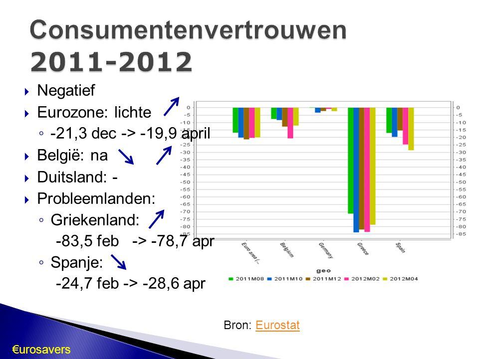 Negatief  Eurozone: lichte ◦ -21,3 dec -> -19,9 april  België: na  Duitsland: -  Probleemlanden: ◦ Griekenland: -83,5 feb -> -78,7 apr ◦ Spanje: