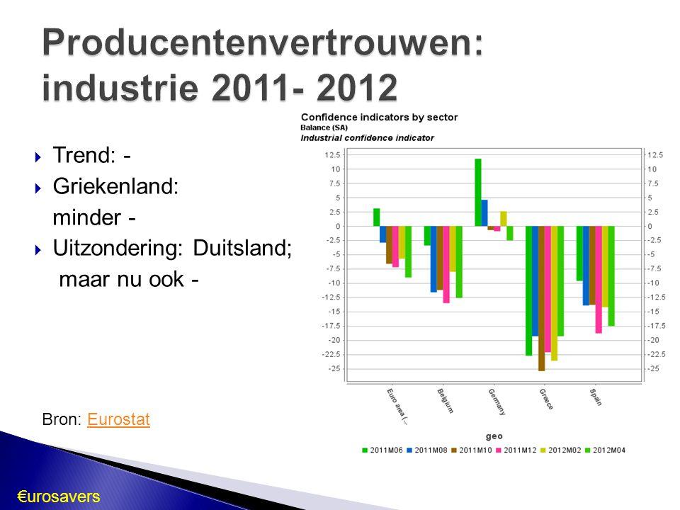  Trend: -  Griekenland: minder -  Uitzondering: Duitsland; maar nu ook - Bron: EurostatEurostat €urosavers