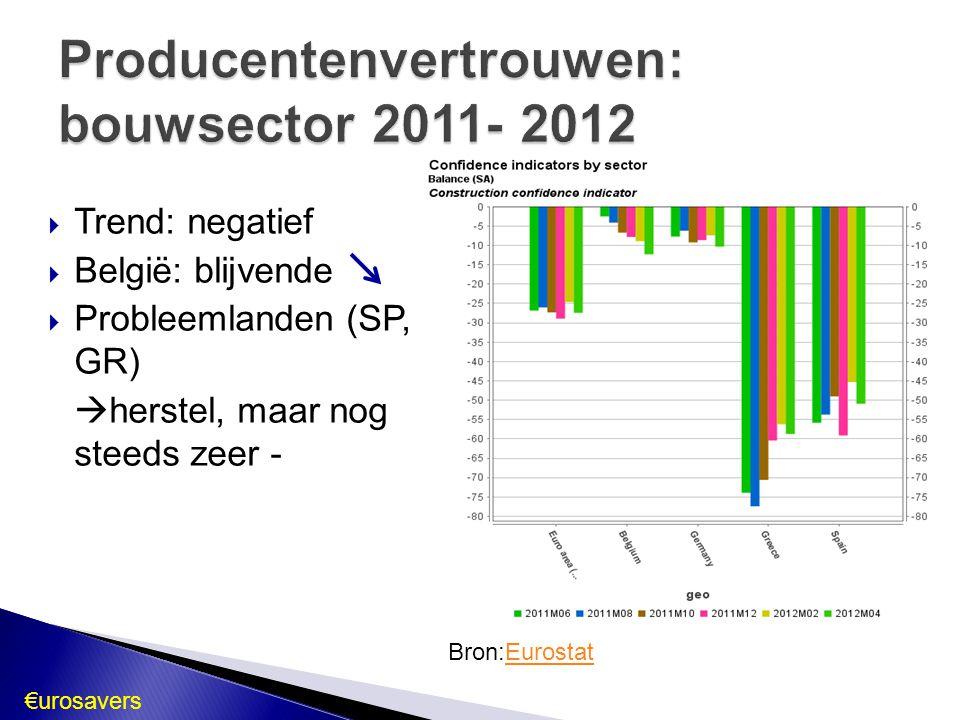  Trend: negatief  België: blijvende  Probleemlanden (SP, GR)  herstel, maar nog steeds zeer - Bron:EurostatEurostat €urosavers