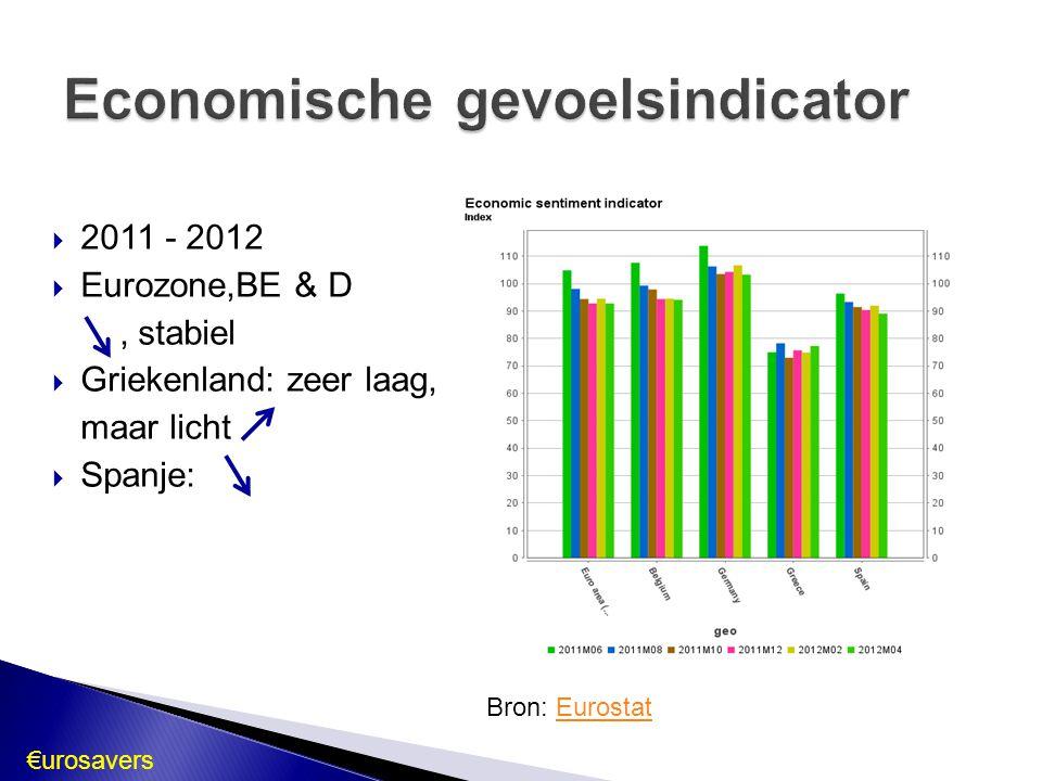 2011 - 2012  Eurozone,BE & D, stabiel  Griekenland: zeer laag, maar licht  Spanje: Bron: EurostatEurostat €urosavers