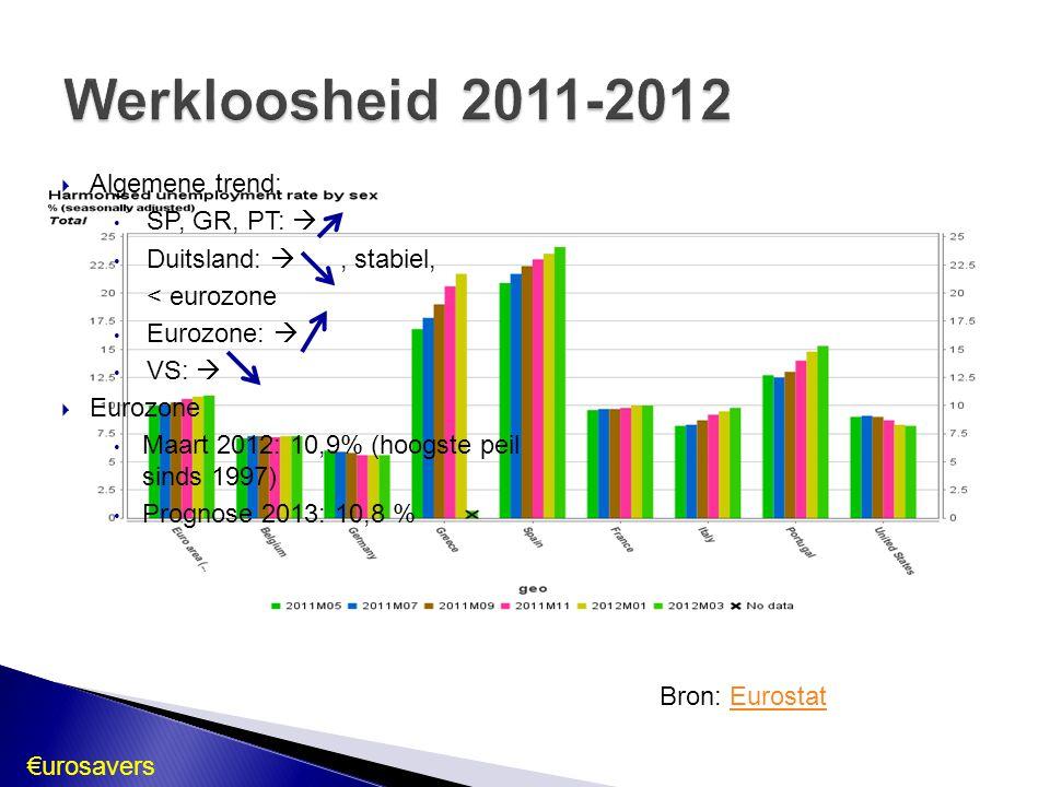 Bron: EurostatEurostat  Algemene trend: SP, GR, PT:  Duitsland: , stabiel, < eurozone Eurozone:  VS:   Eurozone Maart 2012: 10,9% (hoogste peil